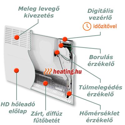 Egy korszerű ErP ready elektromos radiátor részei.